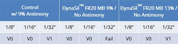 chart-dynasil-replacing-antimony